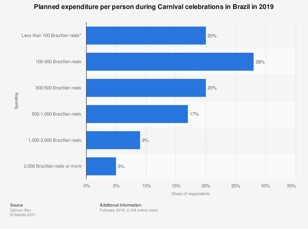 Statistic: Planned expenditure per person during Carnival celebrations in Brazil in 2019   Statista