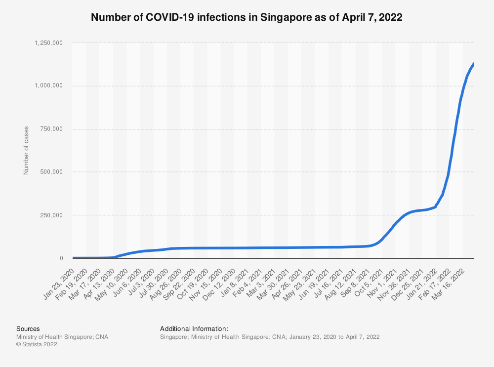 Statistic: Number of COVID-19 infections in Singapore as of March 1, 2021 | Statista