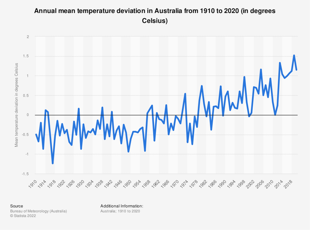Statistic: Annual mean temperature deviation in Australia from 1910 to 2020 (in degrees Celsius) | Statista