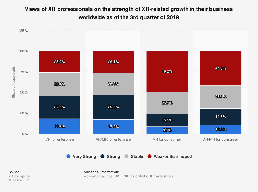 Statistic: Views of XR professionals on the strength of XR-related growth in their business worldwide as of the 3rd quarter of 2019 | Statista