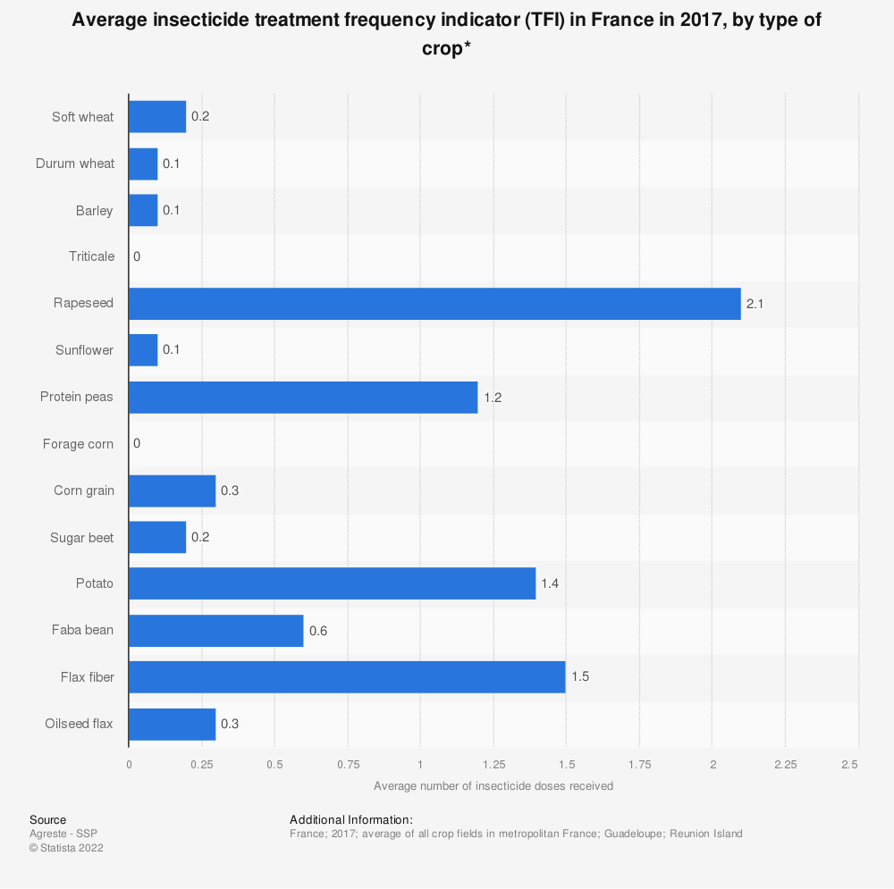Statistic: Average insecticide treatment frequency indicator (TFI) in France in 2017, by type of crop*   Statista