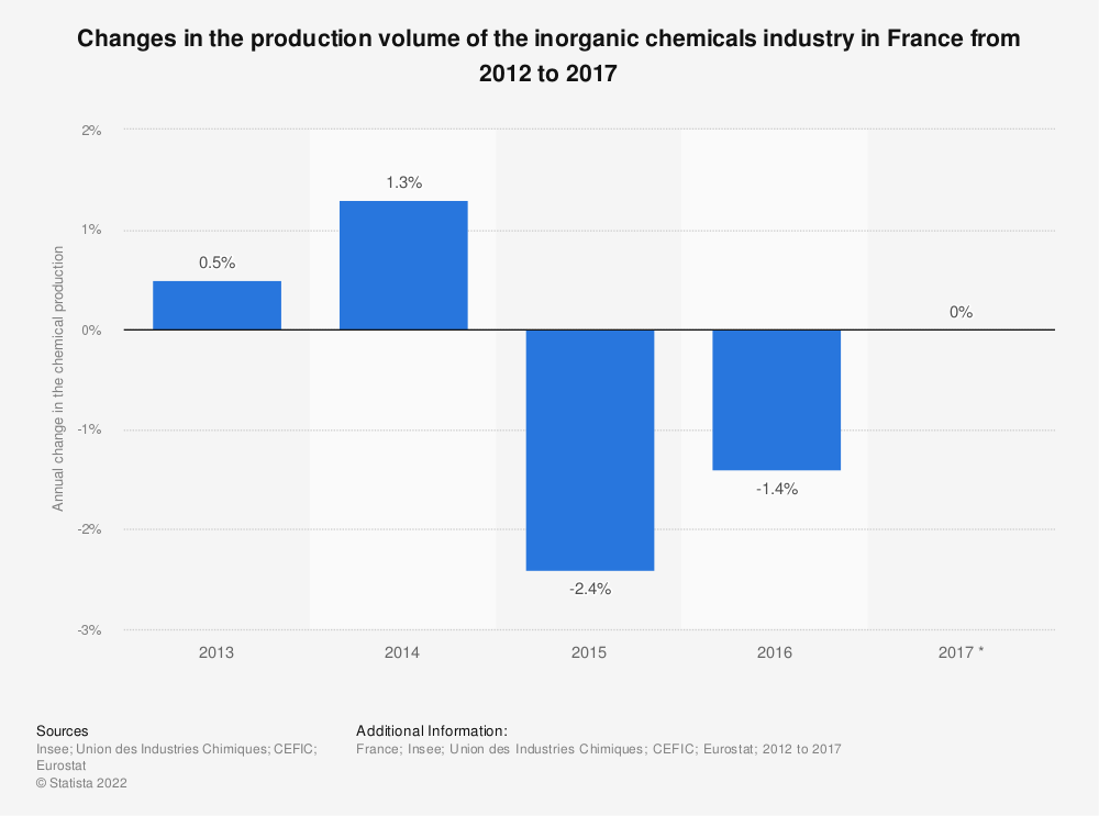 Statistic: Changes in the production volume of the inorganic chemicals industry in France from 2012 to 2017 | Statista