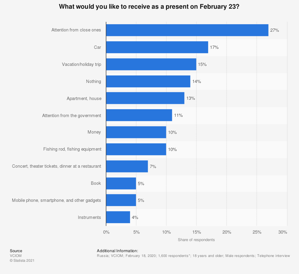 Statistic: What would you like to receive as a present on February 23?* | Statista