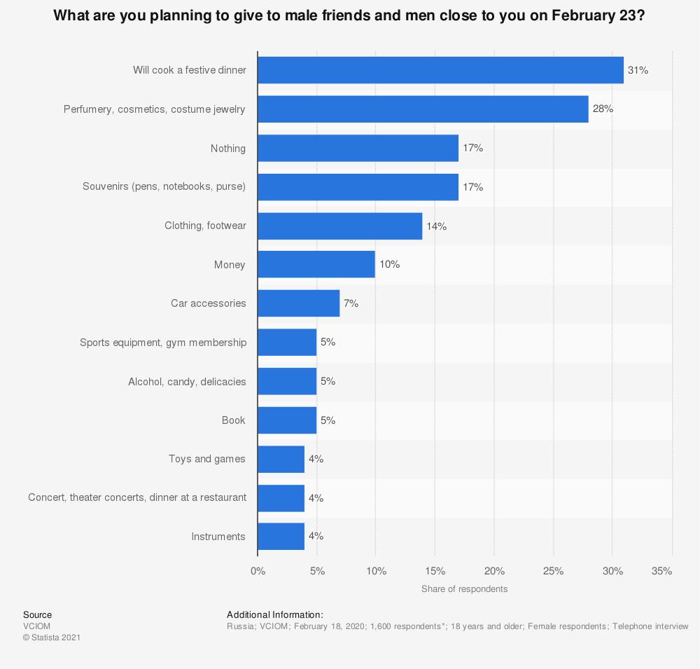 Statistic: What are you planning to give to male friends and men close to you on February 23?* | Statista