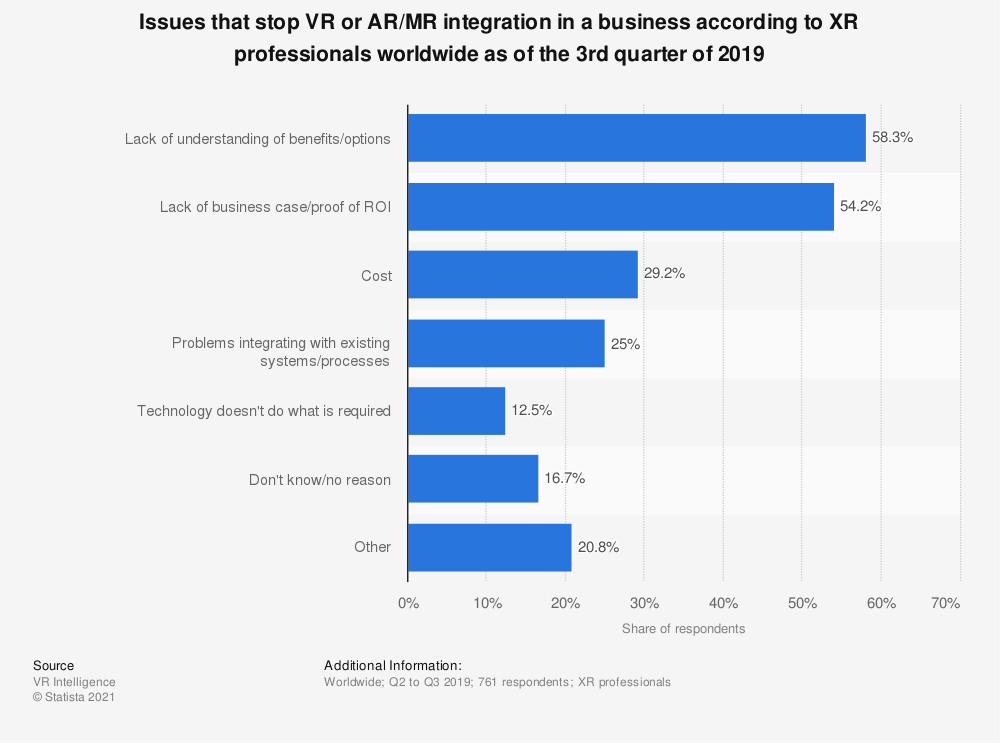 Statistic: Issues that stop VR or AR/MR integration in a business according to XR professionals worldwide as of the 3rd quarter of 2019   Statista