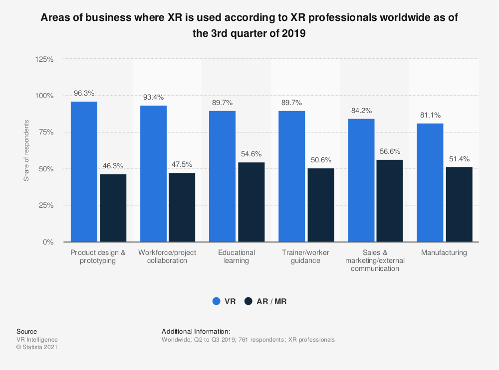 Statistic: Areas of business where XR is used according to XR professionals worldwide as of the 3rd quarter of 2019 | Statista