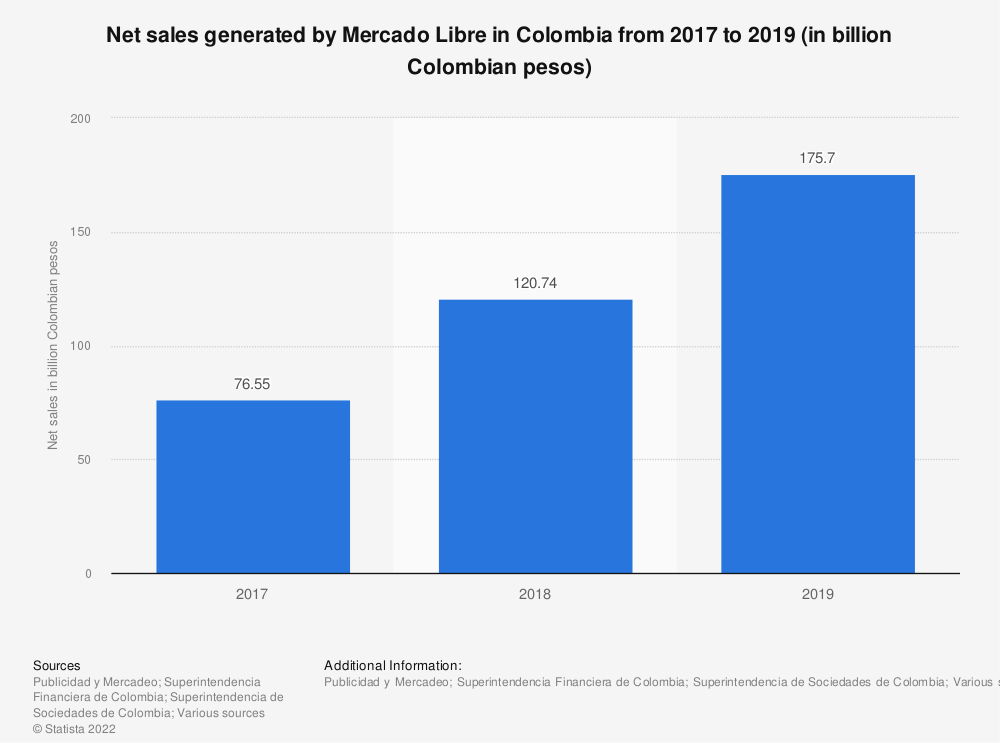 Statistic: Net sales generated by Mercado Libre in Colombia from 2017 to 2019 (in billion Colombian pesos)   Statista