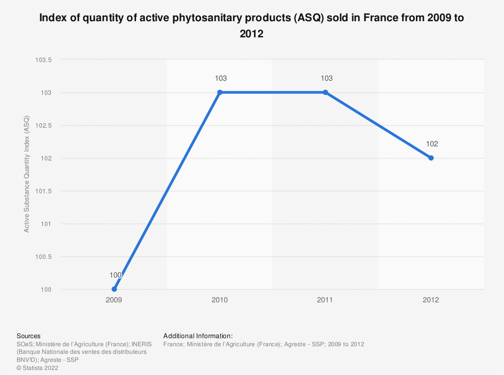 Statistic: Index of quantity of active phytosanitary products (ASQ) sold in France from 2009 to 2012 | Statista