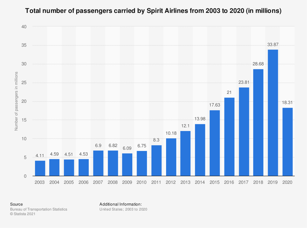 Statistic: Total number of passengers carried by Spirit Airlines from 2003 to 2019 (in millions)   Statista
