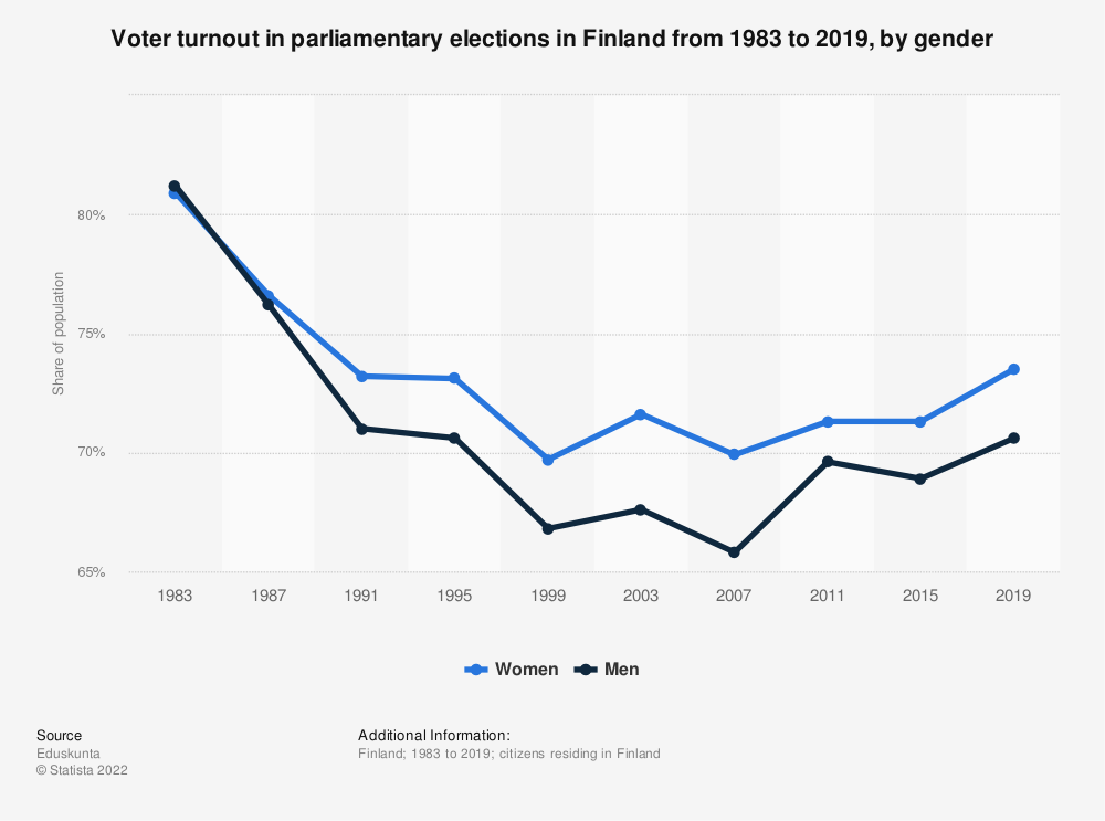 Statistic: Voter turnout in parliamentary elections in Finland from 1983 to 2019, by gender | Statista