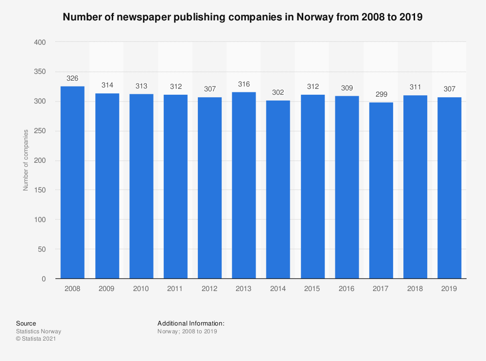 Statistic: Number of newspaper publishing companies in Norway from 2008 to 2018 | Statista