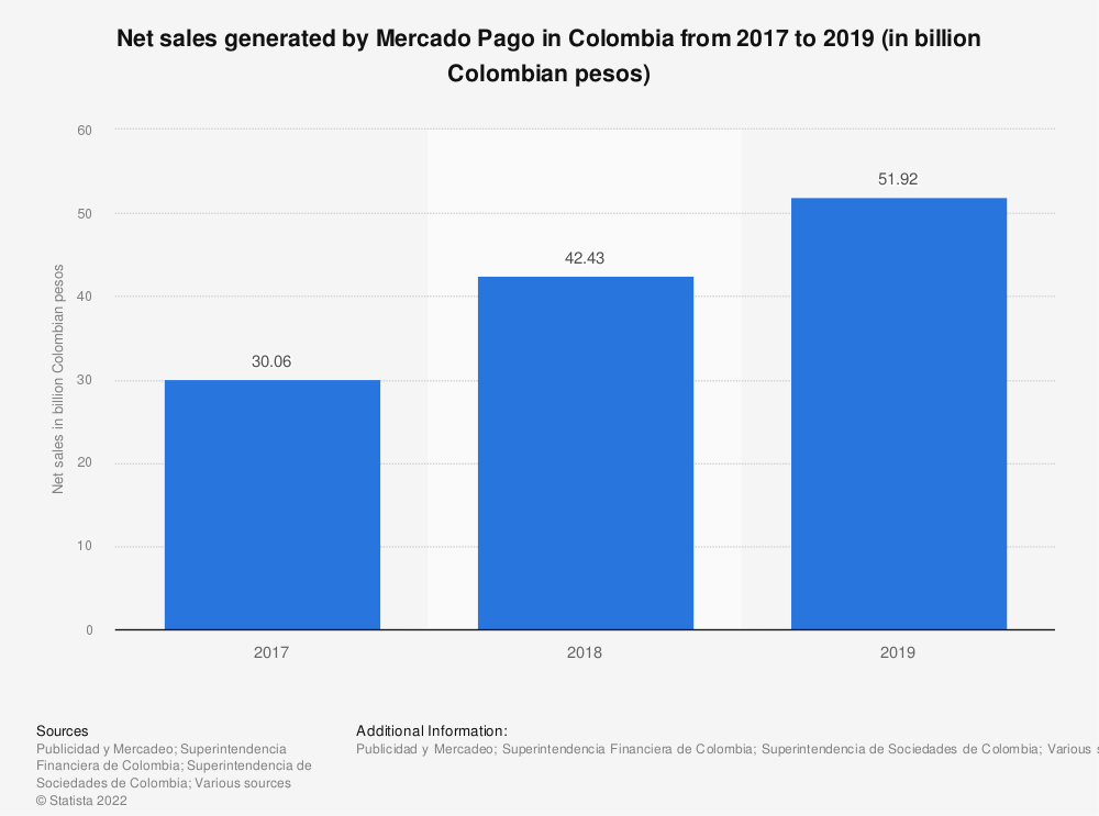 Statistic: Net sales generated by Mercado Pago in Colombia from 2017 to 2019 (in billion Colombian pesos) | Statista