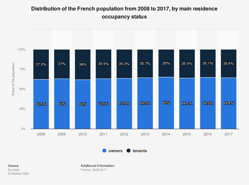 Statistic: Distribution of the French population from 2008 to 2017, by main residence occupancy status   Statista