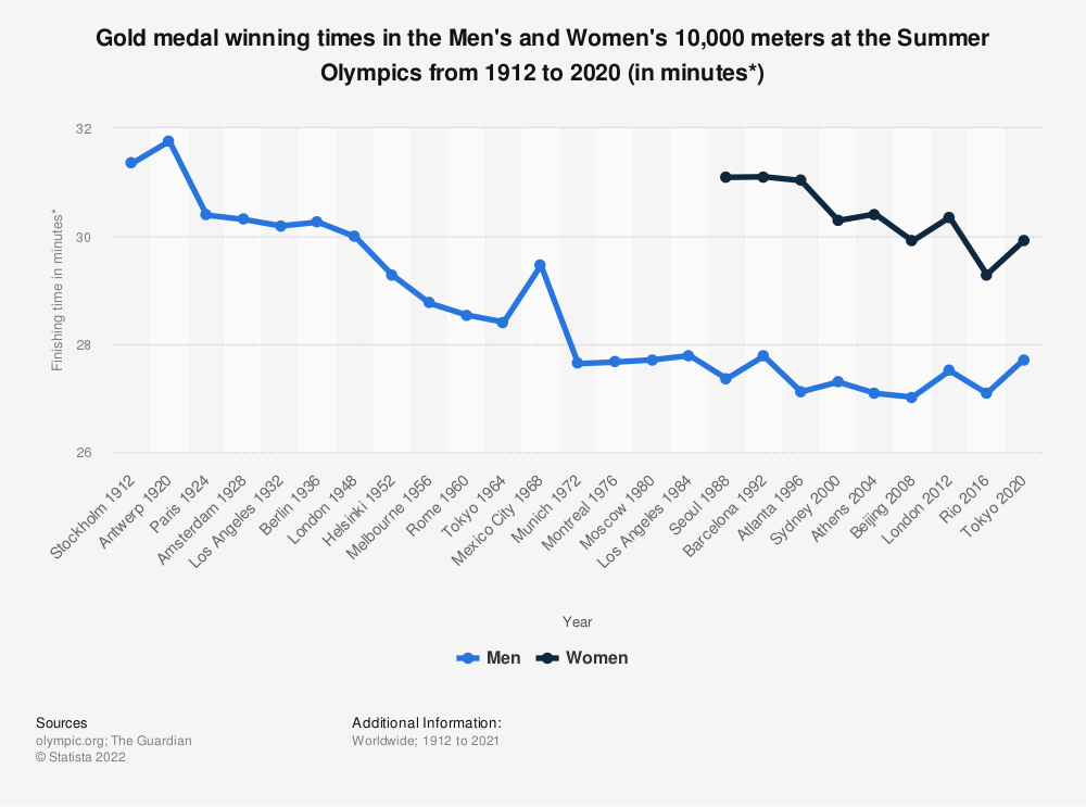 Statistic: Gold medal winning times in the Men's and Women's 10,000 meters at the Summer Olympics from 1912 to 2016 (in minutes*)   Statista