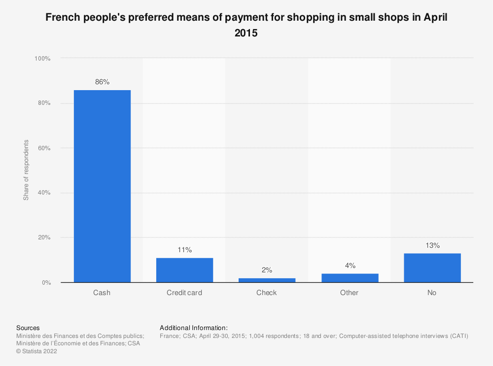 Statistic: French people's preferred means of payment for shopping in small shops in April 2015 | Statista