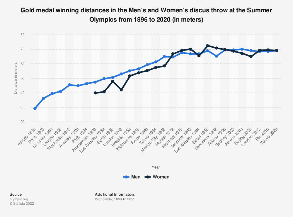 Statistic: Gold medal winning distances in the Men's and Women's discus throw at the Summer Olympics from 1896 to 2016 (in meters) | Statista