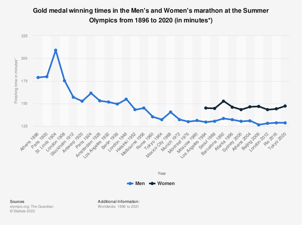 Statistic: Gold medal winning times in the Men's and Women's marathon at the Summer Olympics from 1896 to 2016 (in minutes*) | Statista