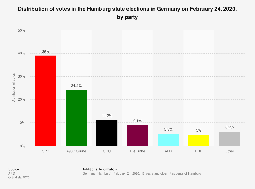 Statistic: Distribution of votes in the Hamburg state elections in Germany on February 24, 2020, by party | Statista