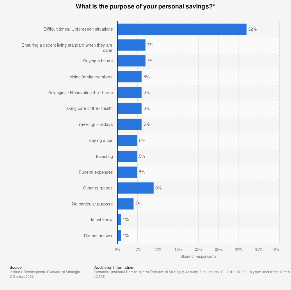 Statistic: What is the purpose of your personal savings?* | Statista