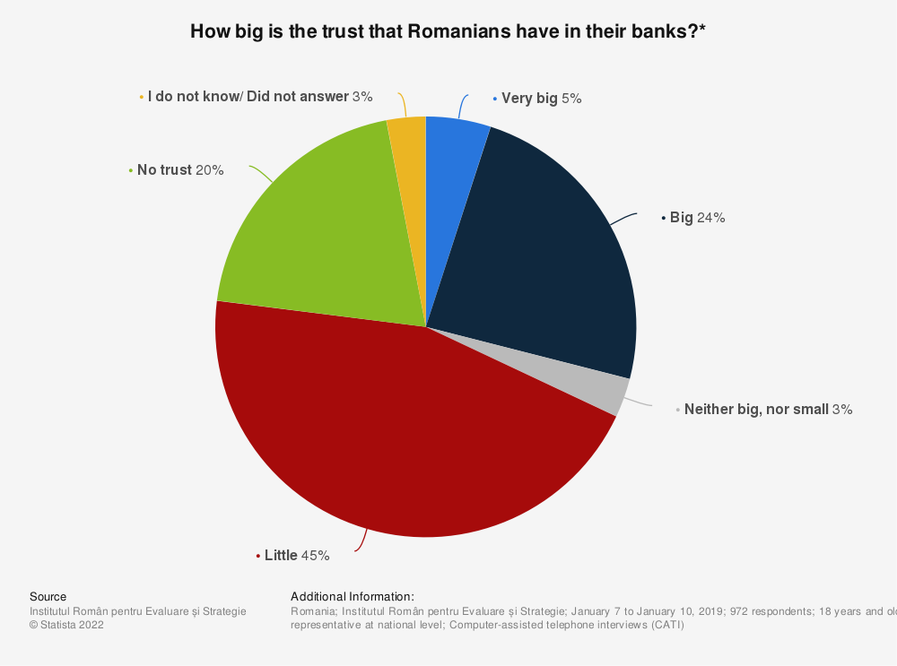 Statistic: How big is the trust that Romanians have in their banks?*   Statista