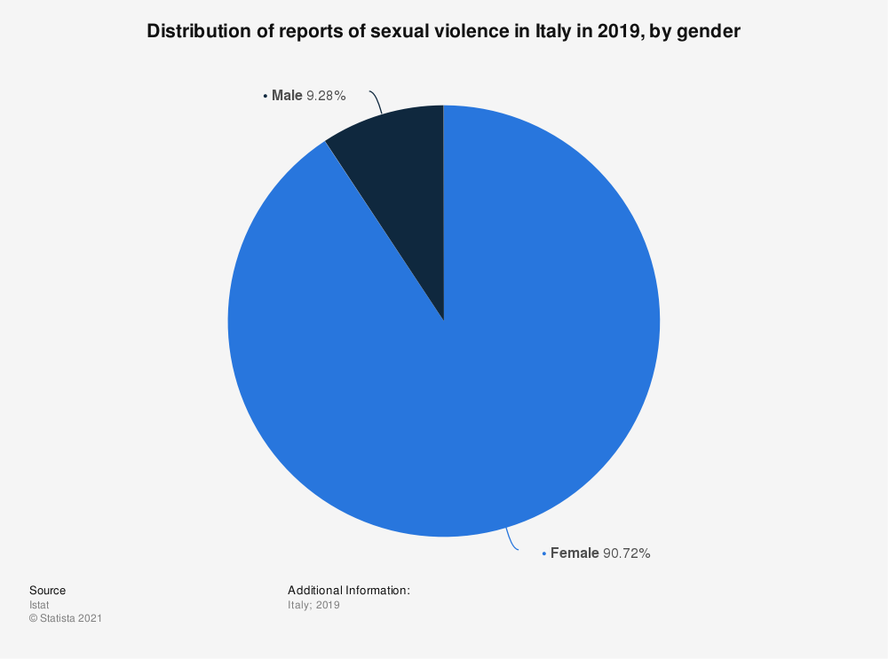 Statistic: Distribution of reports of sexual violence in Italy in 2019, by gender | Statista