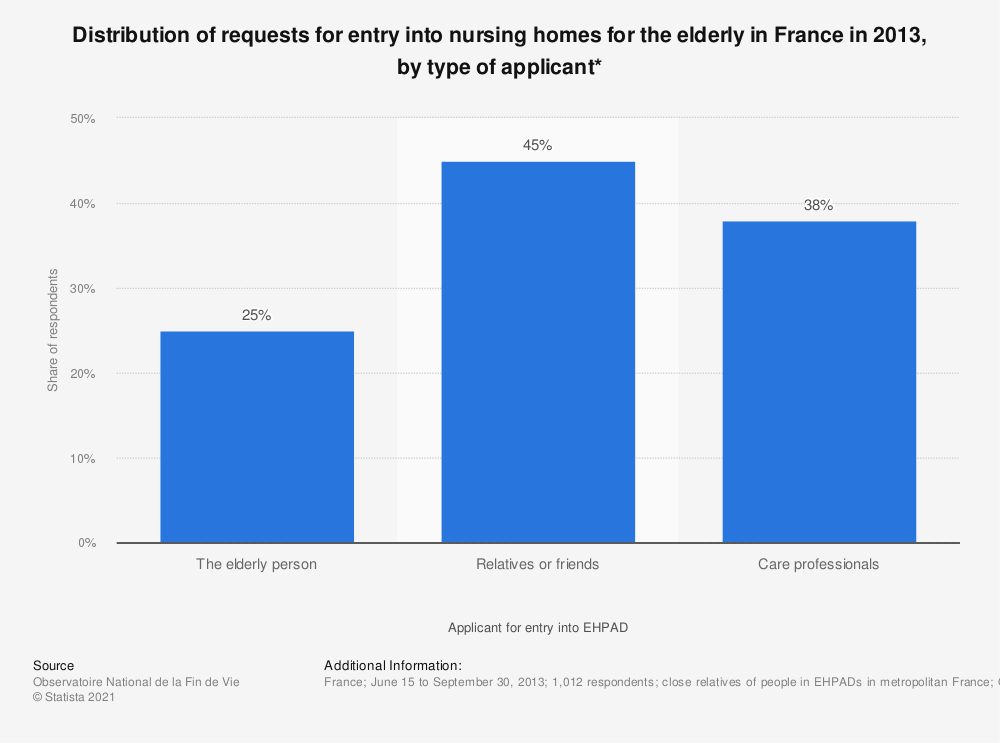 Statistic: Distribution of requests for entry into nursing homes for the elderly in France in 2013, by type of applicant*   Statista