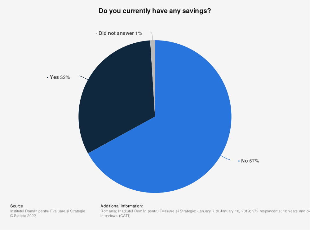 Statistic: Do you currently have any savings? | Statista