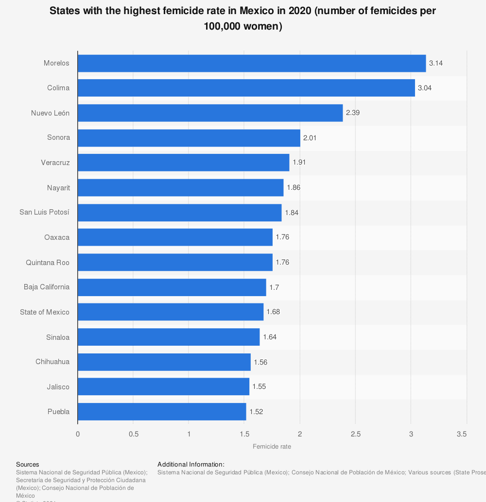 Statistic: States with the highest femicide rate in Mexico in 2019 (number of femicides per 100,000 women) | Statista
