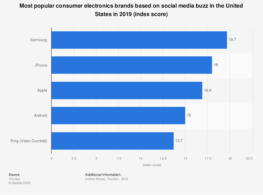 Statistic: Most popular consumer electronics brands based on social media buzz in the United States in 2019 (index score) | Statista