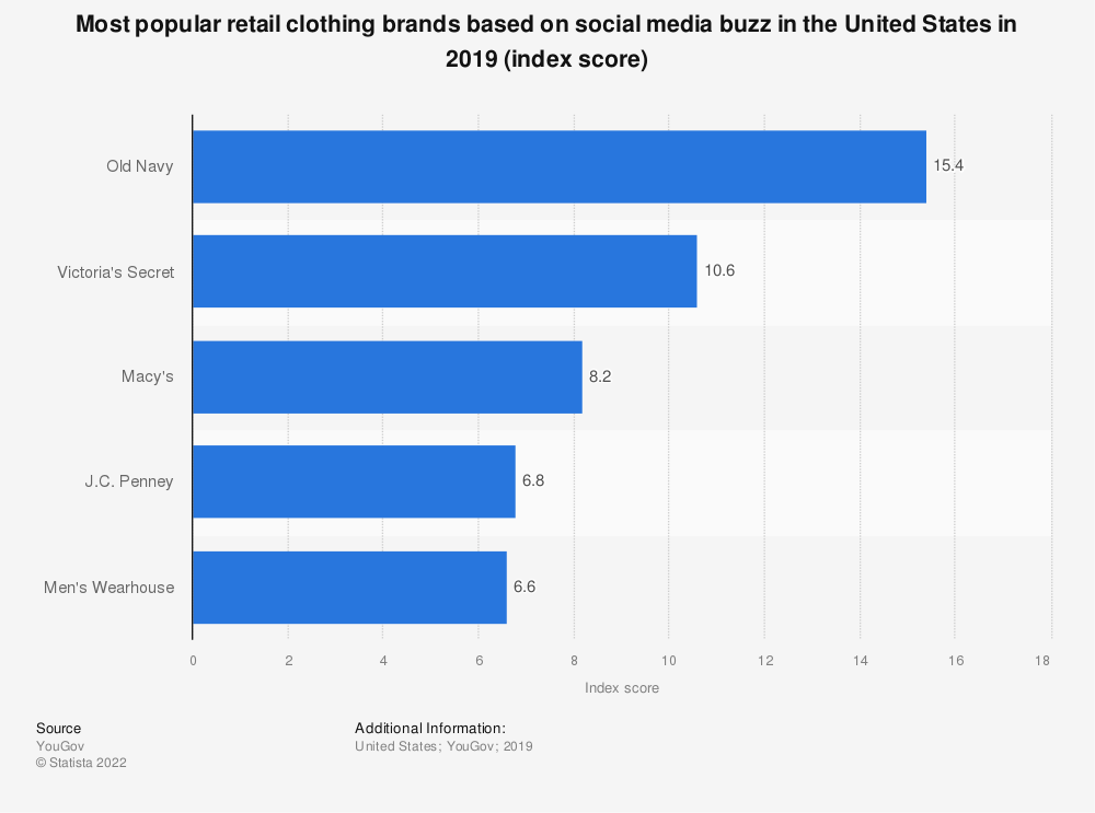 Statistic: Most popular retail clothing brands based on social media buzz in the United States in 2019 (index score) | Statista