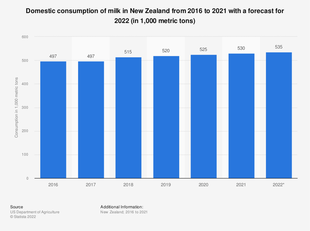 Statistic: Domestic consumption of milk in New Zealand from 2015 to 2019 with a forecast for 2020 (in 1,000 metric tons) | Statista