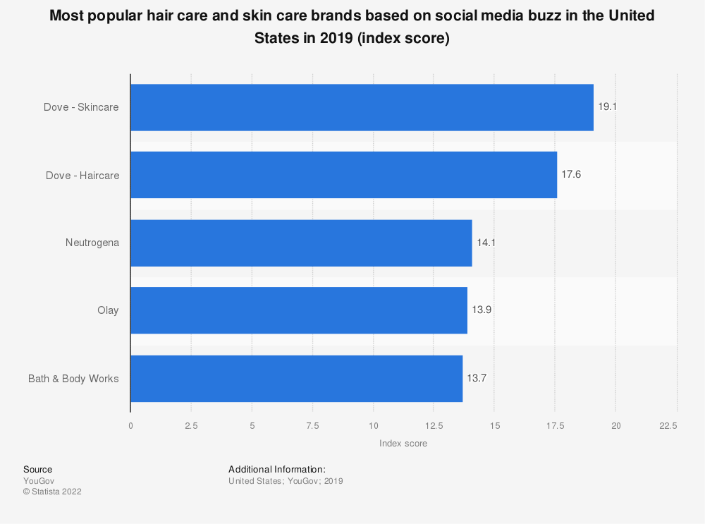 Statistic: Most popular hair care and skin care brands based on social media buzz in the United States in 2019 (index score) | Statista