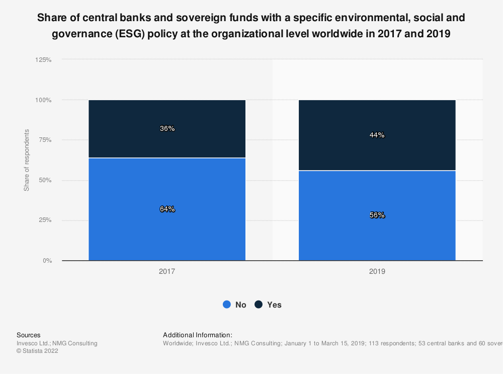 Statistic: Share of central banks and sovereign funds with a specific environmental, social and governance (ESG) policy at the organizational level worldwide in 2017 and 2019 | Statista