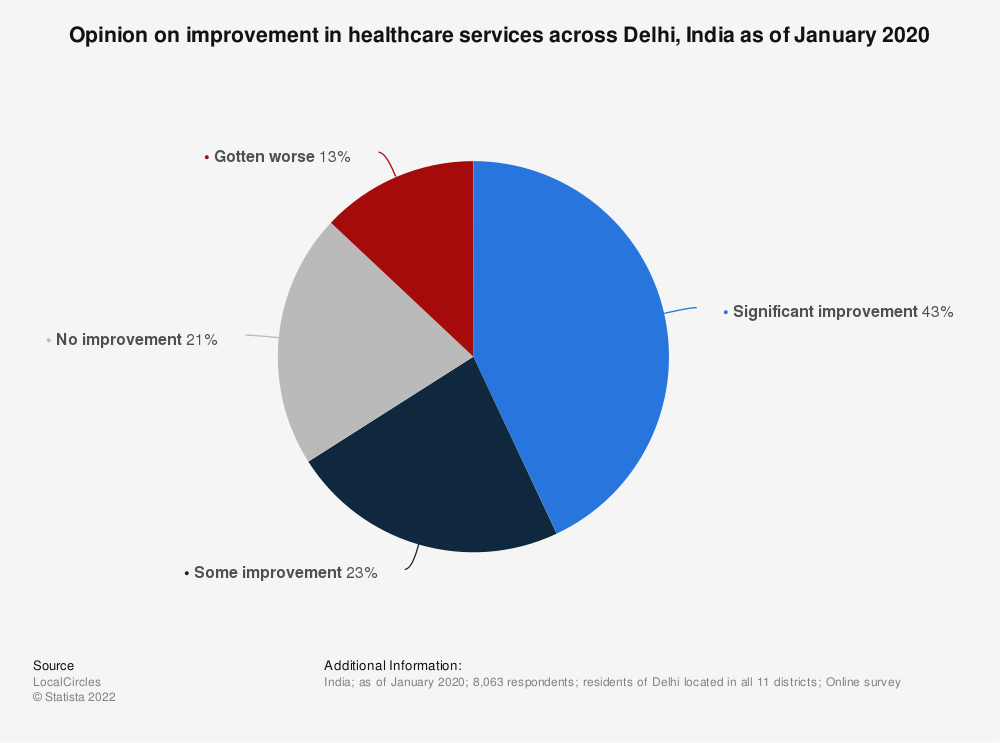 Statistic: Opinion on improvement in healthcare services across Delhi, India as of January 2020    Statista