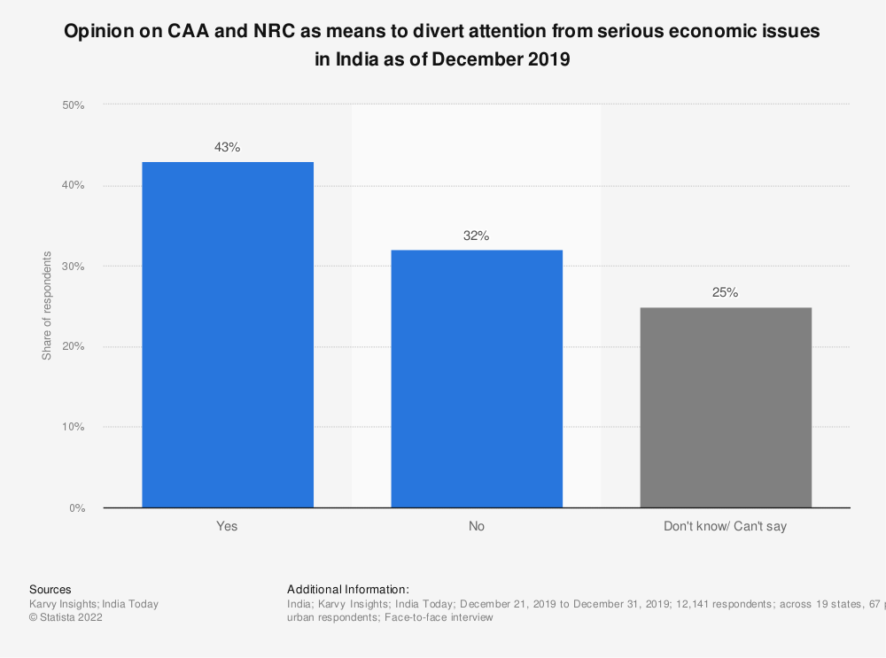 Statistic: Opinion on CAA and NRC as means to divert attention from serious economic issues in India as of December 2019 | Statista
