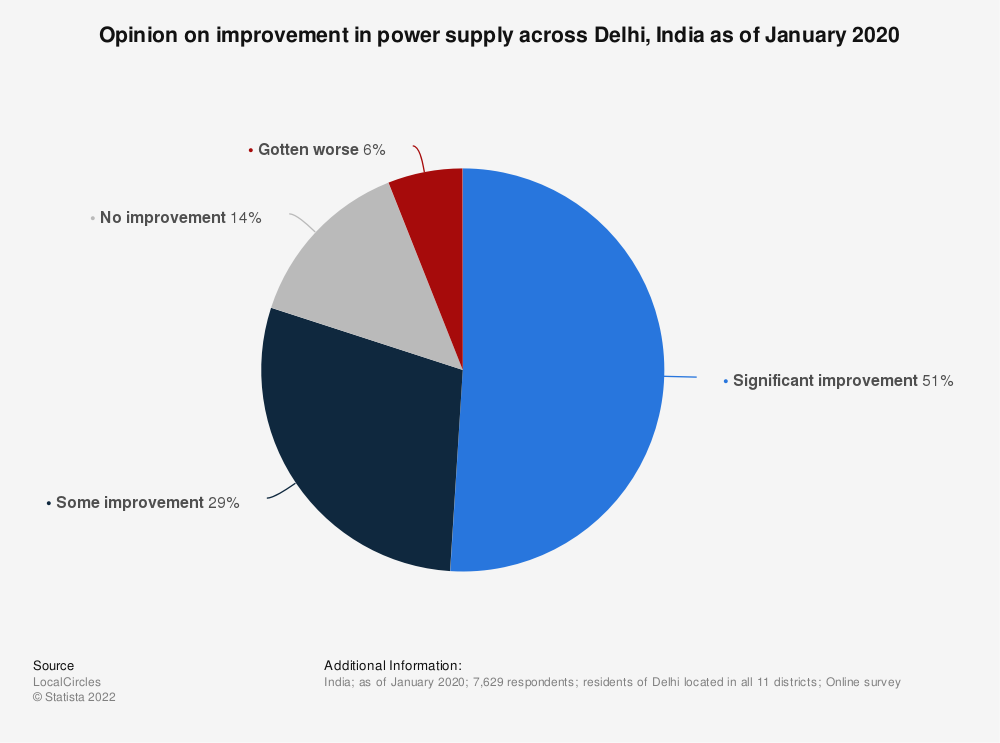 Statistic: Opinion on improvement in power supply across Delhi, India as of January 2020  | Statista