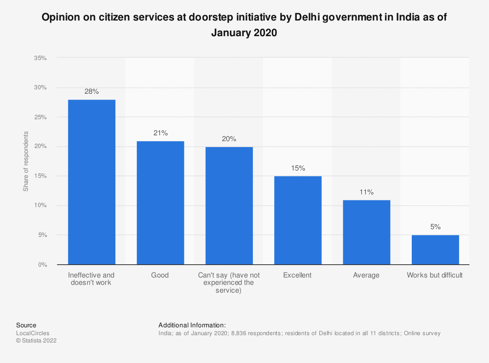 Statistic: Opinion on citizen services at doorstep initiative by Delhi government in India as of January 2020  | Statista