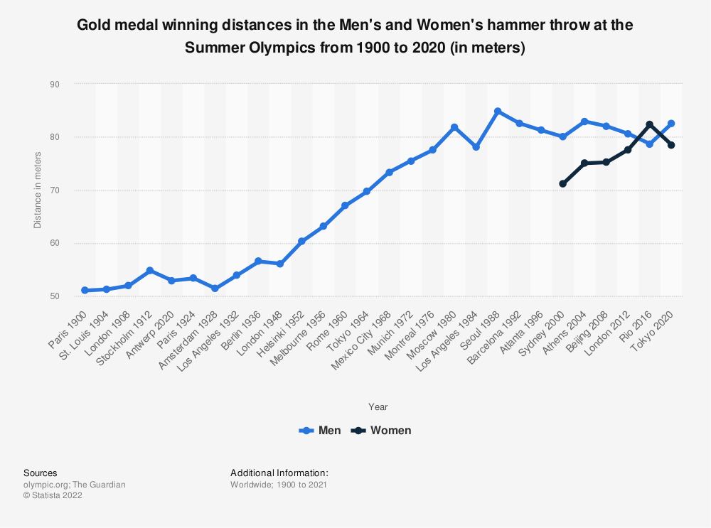 Statistic: Gold medal winning distances in the Men's and Women's hammer throw at the Summer Olympics from 1900 to 2016 (in meters) | Statista