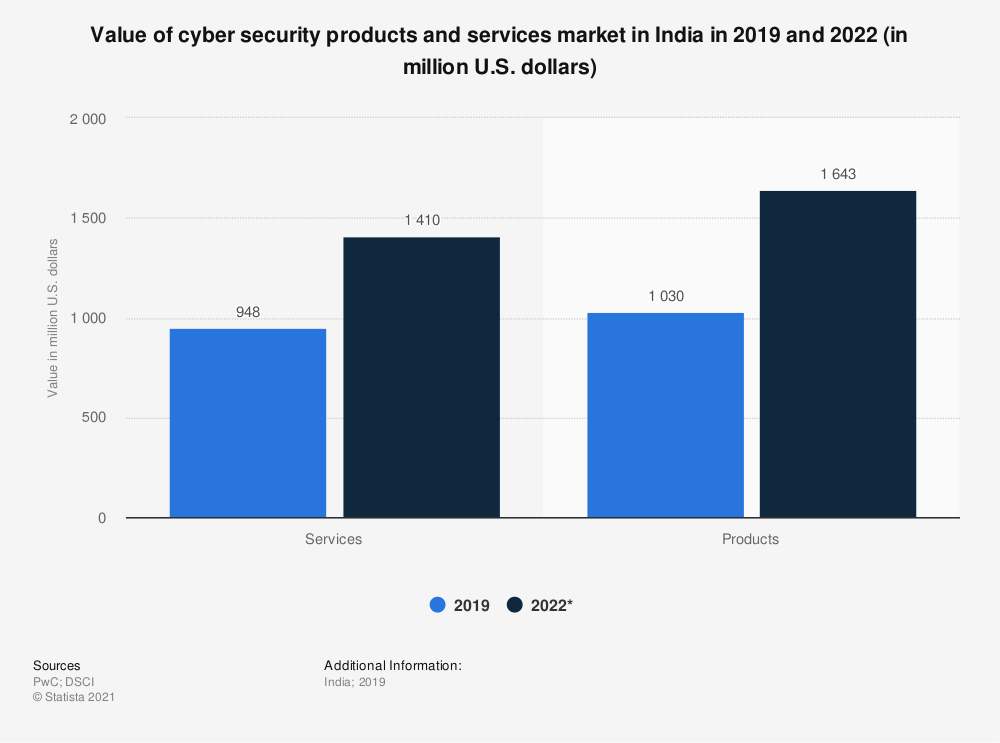 Statistic: Value of cyber security products and services market in India in 2019 and 2022 (in million U.S. dollars) | Statista