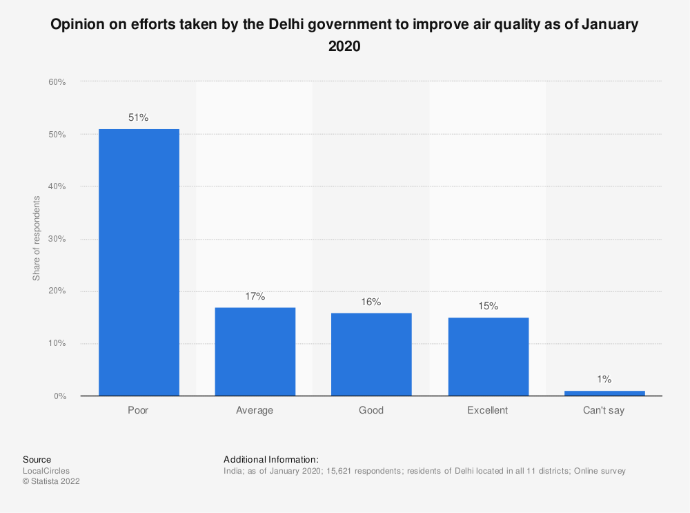 Statistic: Opinion on efforts taken by the Delhi government to improve air quality as of January 2020  | Statista