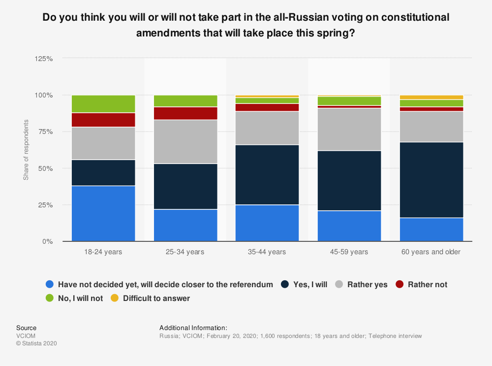 Statistic: Do you think you will or will not take part in the all-Russian voting on constitutional amendments that will take place this spring? | Statista