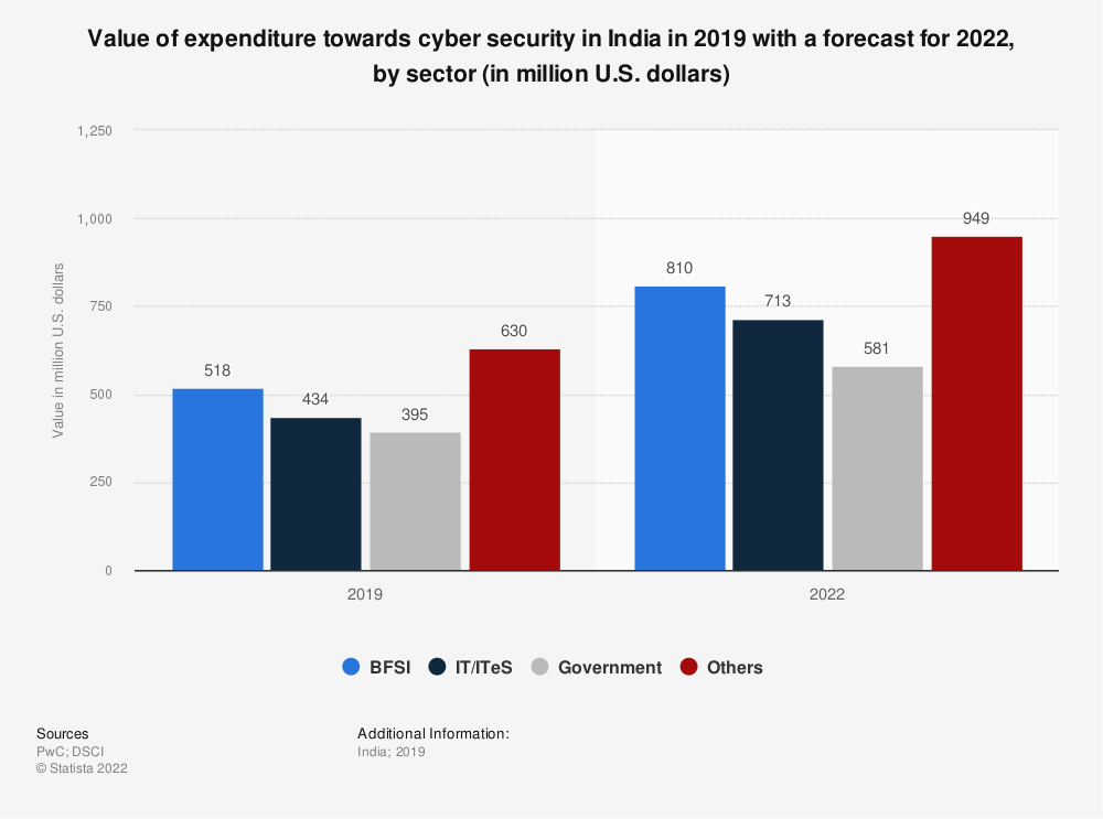 Statistic: Value of expenditure towards cyber security in India in 2019 with a forecast for 2022, by sector (in million U.S. dollars) | Statista