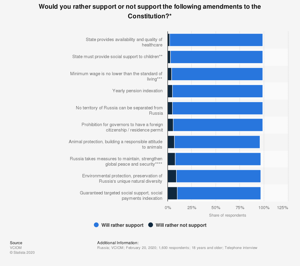 Statistic: Would you rather support or not support the following amendments to the Constitution?* | Statista