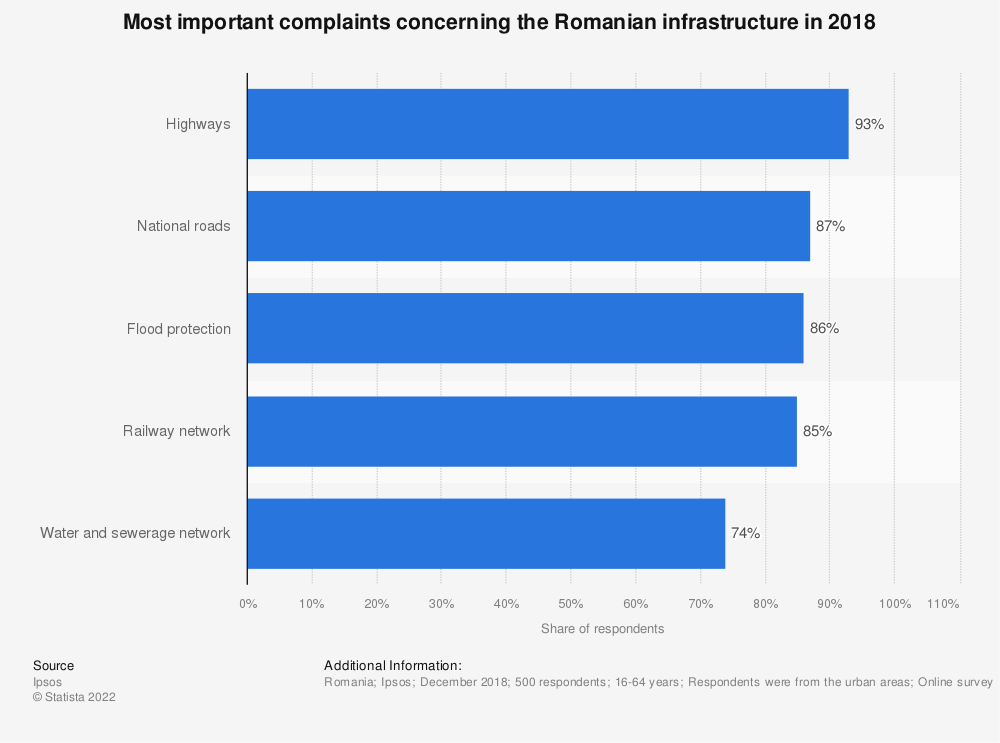 Statistic: Most important complaints concerning the Romanian infrastructure in 2018   Statista