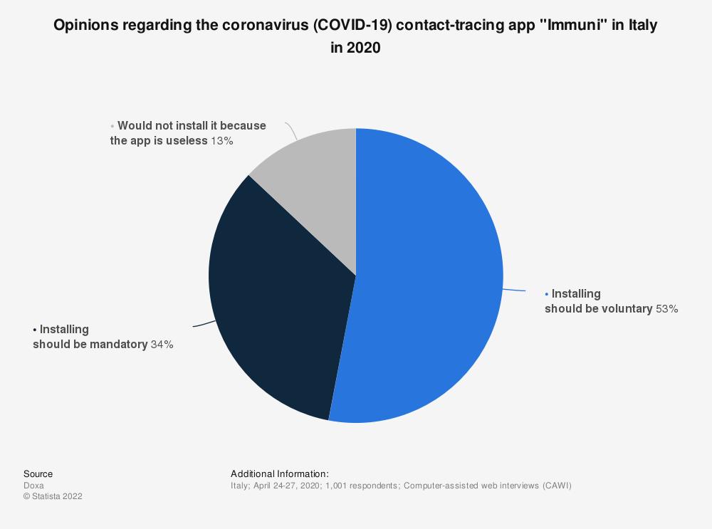"Statistic: Opinions regarding the coronavirus (COVID-19) contact-tracing app ""Immuni"" in Italy in 2020 | Statista"
