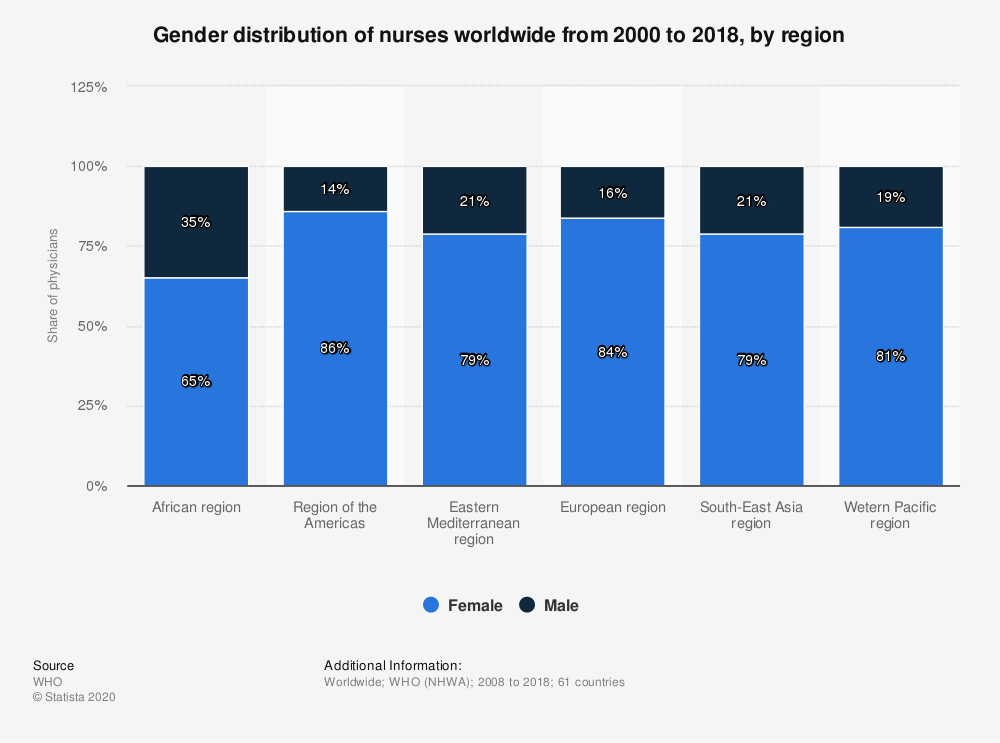 Statistic: Gender distribution of nurses worldwide from 2000 to 2018, by region | Statista