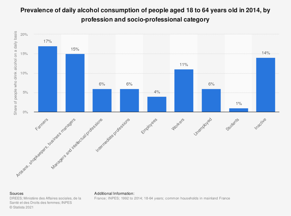 Statistic: Prevalence of daily alcohol consumption of people aged 18 to 64 years old in 2014, by profession and socio-professional category | Statista