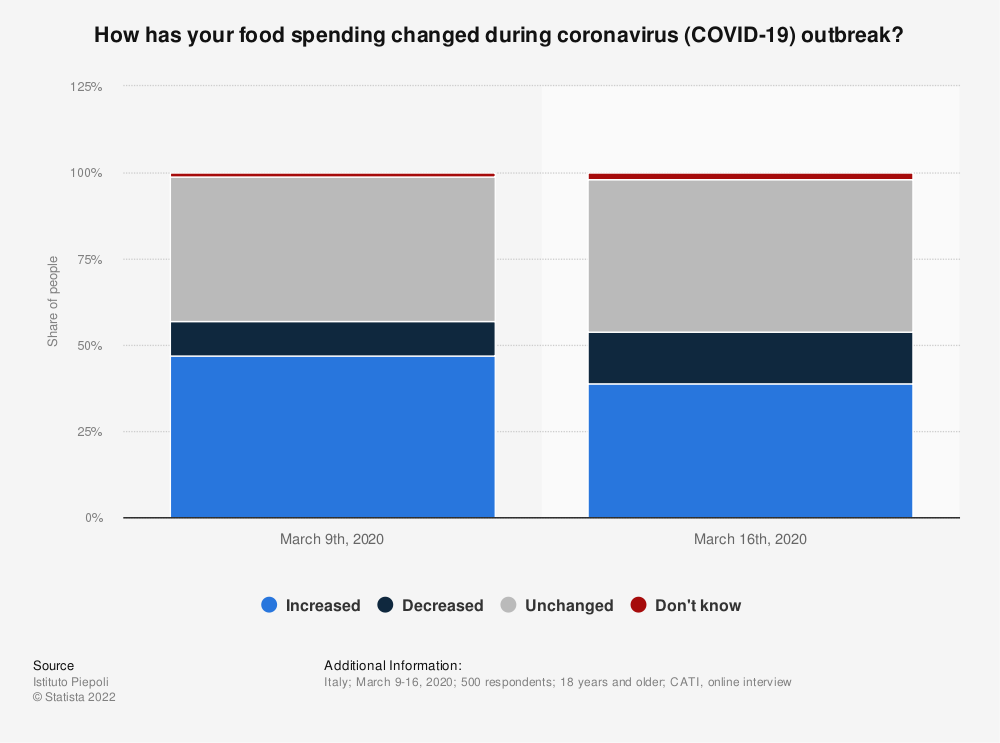 Statistic: How has your food spending changed during coronavirus (COVID-19) outbreak?   Statista