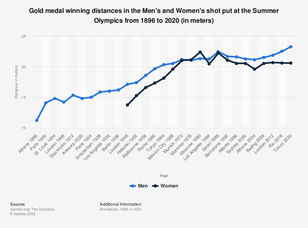 Statistic: Gold medal winning distances in the Men's and Women's shot put at the Summer Olympics from 1896 to 2016 (in meters) | Statista