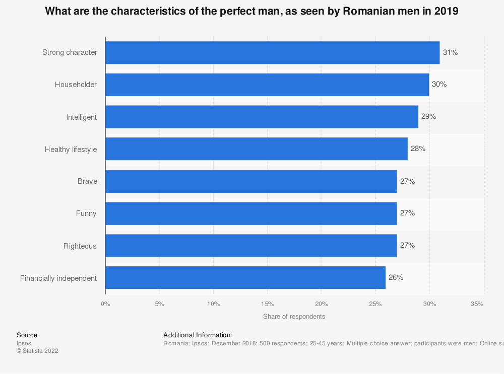 Statistic: What are the characteristics of the perfect man, as seen by Romanian men in 2019 | Statista